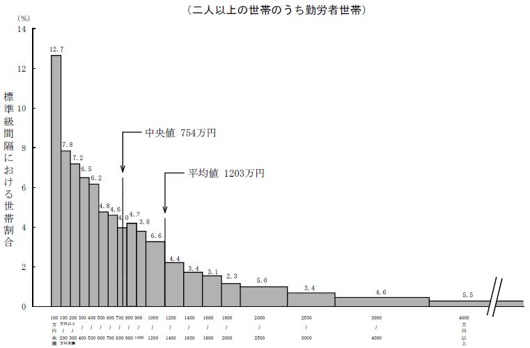 平成21年家計調査報告