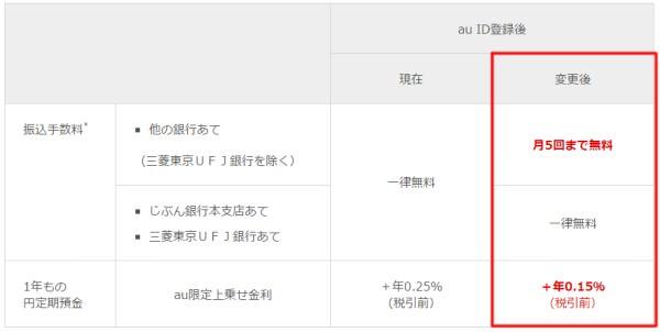 10/1よりじぶん銀行「プレミアムバンク for au」改悪