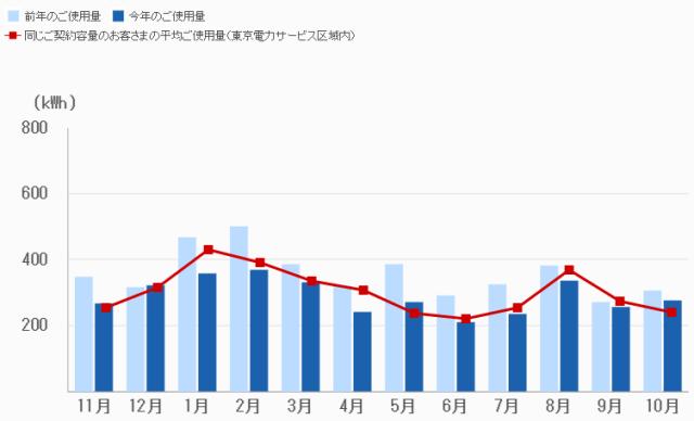 過去1年間の電気使用量推移(2014年10月~2015年10月)