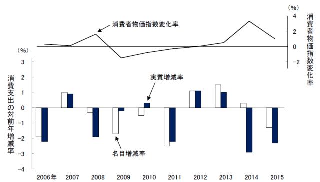 消費支出の対前年増減比率(2人以上世帯)