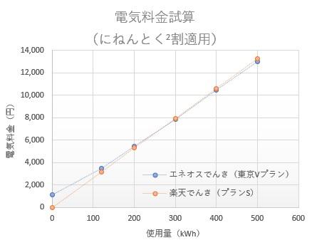 料金比較(にねんとく2割を適用)